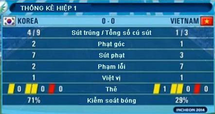 Việt Nam vs Hàn Quốc (0-3): Vỡ mộng huy chương