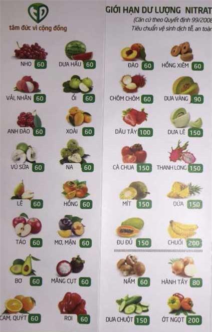 Rau quả, tí hon, phân đạm, ung thư, thực phẩm, rước bệnh, rau-quả, tí-hon, phân-đạm, ung-thư, thực-phẩm, rước-bệnh