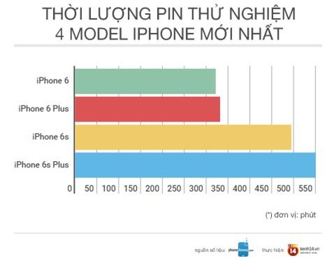 iPhone 7/ 7 Plus có thể sẽ được nâng cấp đủ thứ trừ... pin - Ảnh 2.