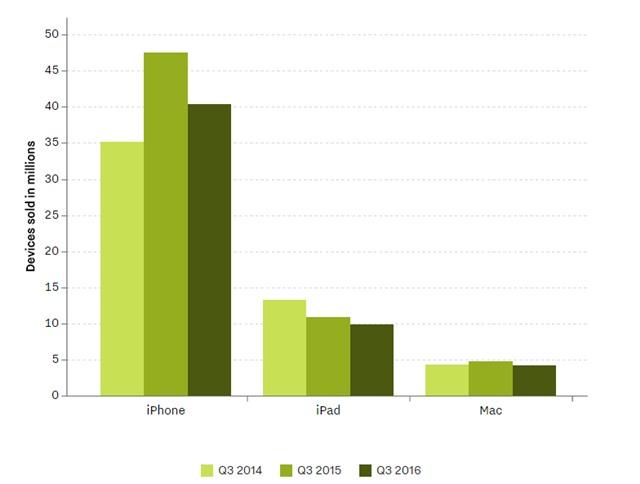 Doanh số bán ra của iPhone và iPad tiếp tục giảm so với năm ngoái