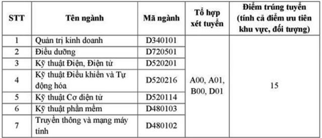 Diem chuan dai hoc 2016: 80 truong da cong bo hinh anh 6