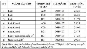 Diem chuan dai hoc 2016: 80 truong da cong bo hinh anh 25