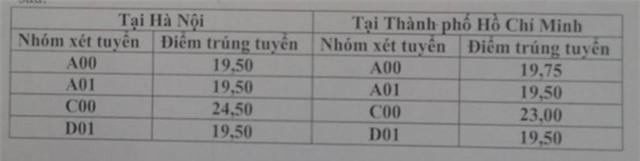 Diem chuan dai hoc 2016: 50 truong da cong bo hinh anh 1