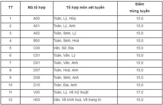 Diem chuan dai hoc 2016: 50 truong da cong bo hinh anh 16