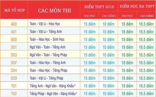 Diem chuan dai hoc 2016: 50 truong da cong bo hinh anh 21