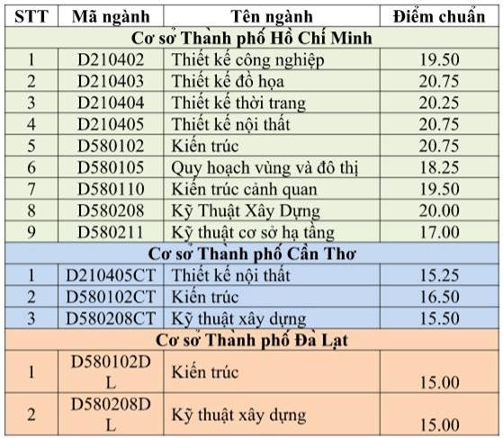 Diem chuan dai hoc 2016: 50 truong da cong bo hinh anh 9