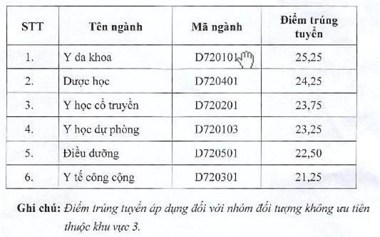 Diem chuan dai hoc 2016: 136 truong da cong bo hinh anh 1