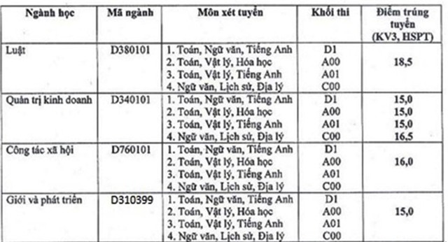 Diem chuan dai hoc 2016: 136 truong da cong bo hinh anh 27