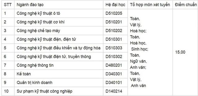 Diem chuan dai hoc 2016: 136 truong da cong bo hinh anh 34