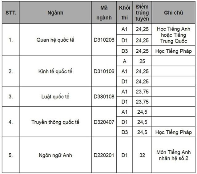 Diem chuan dai hoc 2016: 136 truong da cong bo hinh anh 36
