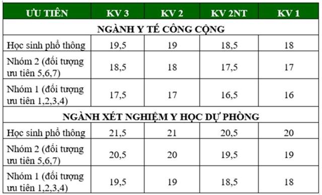 Diem chuan dai hoc 2016: 136 truong da cong bo hinh anh 4