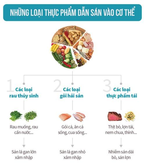 Giật mình với những loại rau, thịt ăn hàng ngày khiến sán làm tổ trong cơ thể - Ảnh 1.