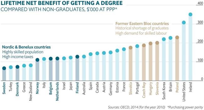 Sinh viên nước nào ra trường có thu nhập cao nhất?