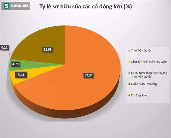 Kể từ hôm nay, tài sản của đại gia Trịnh Văn Quyết sẽ tăng lên rất mạnh vì lý do này - Ảnh 2.