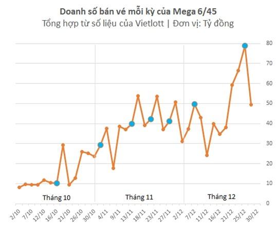 Từ mức dưới 10 tỷ/kỳ trước khi có người đầu tiên trúng jackpot, doanh số của Vietlott đã tăng vọt lên mức 30-50 tỷ/kỳ