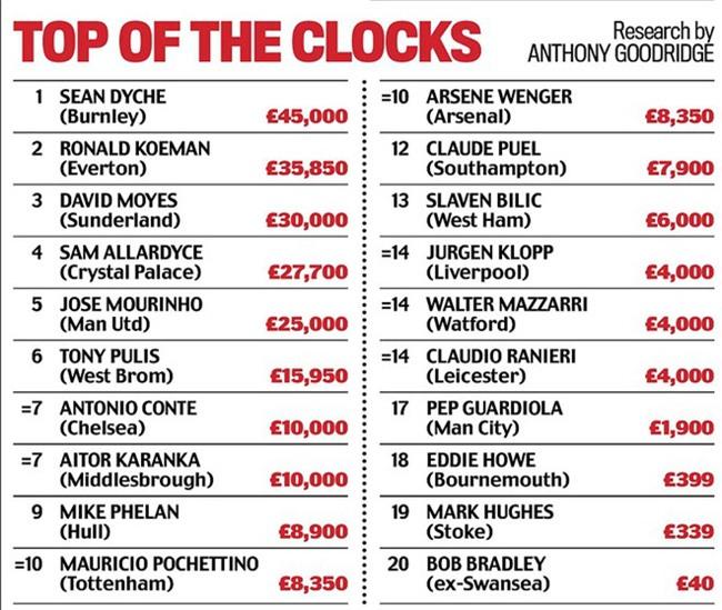 Khám phá đồng hồ đeo tay của HLV Ngoại hạng Anh - Ảnh 1.