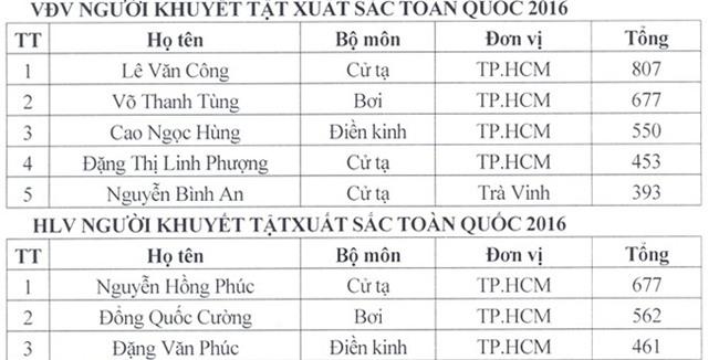 Xạ thủ Hoàng Xuân Vinh đoạt giải VĐV tiêu biểu năm 2016 - Ảnh 2.