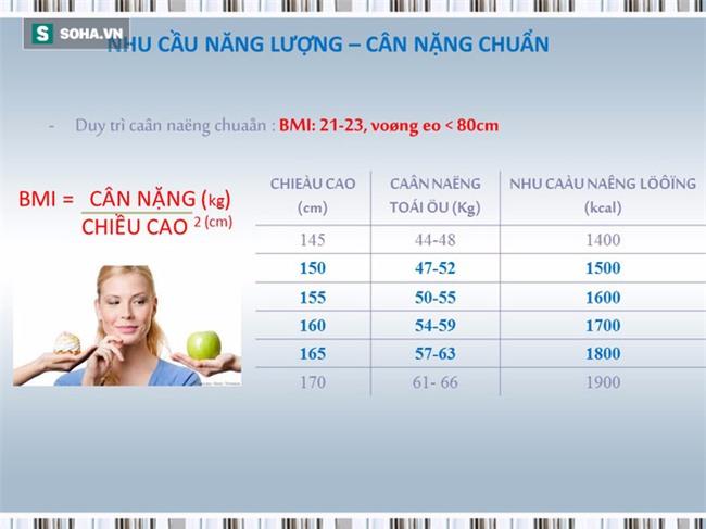 Tài liệu hướng dẫn cách ăn uống phòng chống ung thư [BS Trần Thị Anh Tường, BV Ung bướu TP.HCM] - Ảnh 17.
