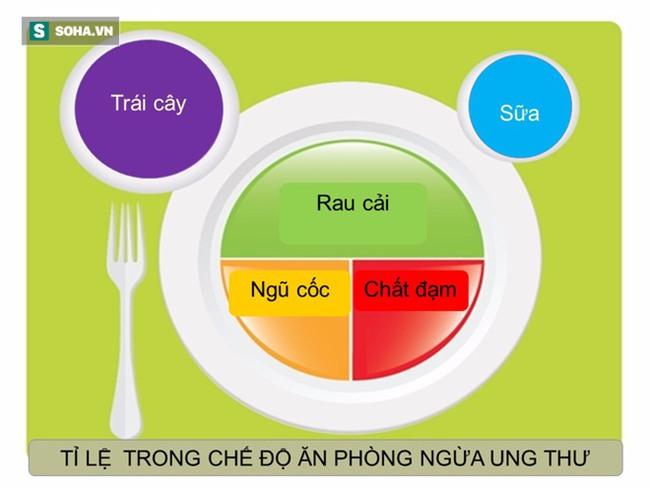Tài liệu hướng dẫn cách ăn uống phòng chống ung thư [BS Trần Thị Anh Tường, BV Ung bướu TP.HCM] - Ảnh 21.