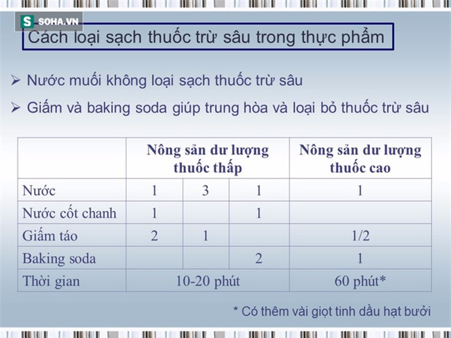 Tài liệu hướng dẫn cách ăn uống phòng chống ung thư [BS Trần Thị Anh Tường, BV Ung bướu TP.HCM] - Ảnh 29.