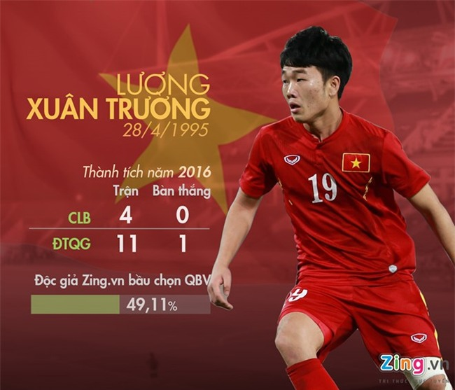 Doc gia Zing.vn chon QBV: Xuan Truong, Cong Vinh dung dau hinh anh 1