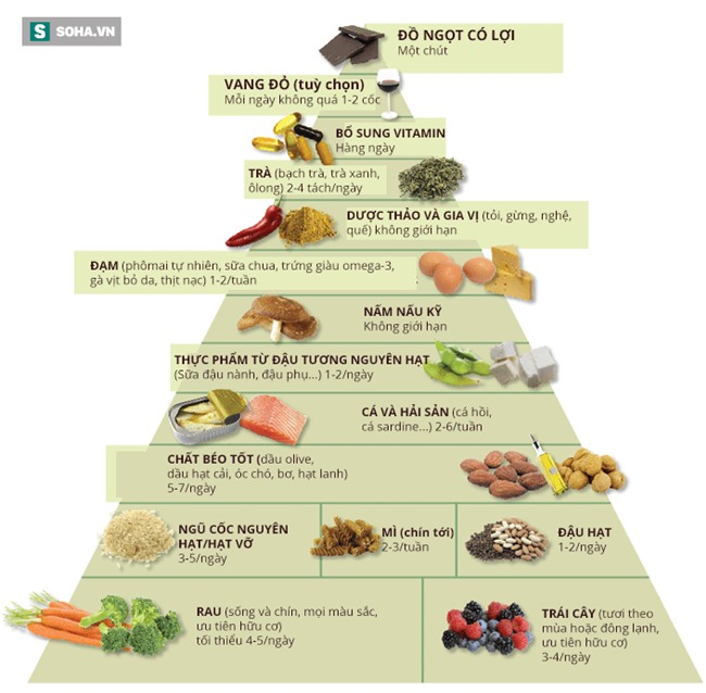 Tháp thực phẩm của giáo sư Mỹ triệt tiêu mầm họa bệnh tim mạch và ung thư - Ảnh 2.