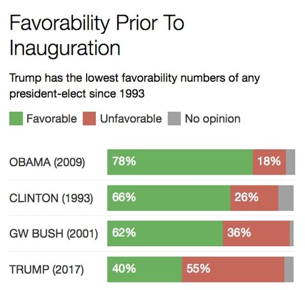 Bảng thống kê tỷ lệ ủng hộ 4 Tổng thống Mỹ trước lễ nhậm chức qua các năm (Ảnh: CBS)