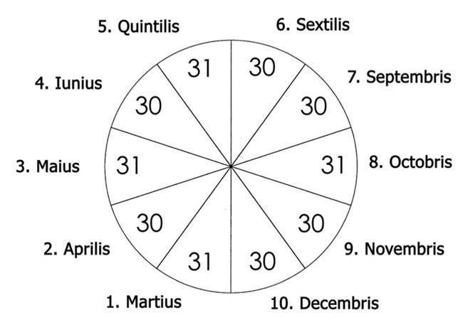 Câu hỏi quen thuộc khó trả lời: Tại sao tháng Hai chỉ có 28 hoặc 29 ngày? - Ảnh 2.