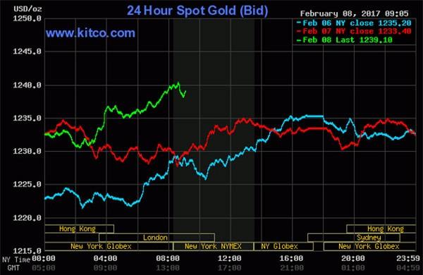 Giá vàng hôm nay 9/2: Tăng dữ dội, đổ dồn mua vàng phòng rủi ro