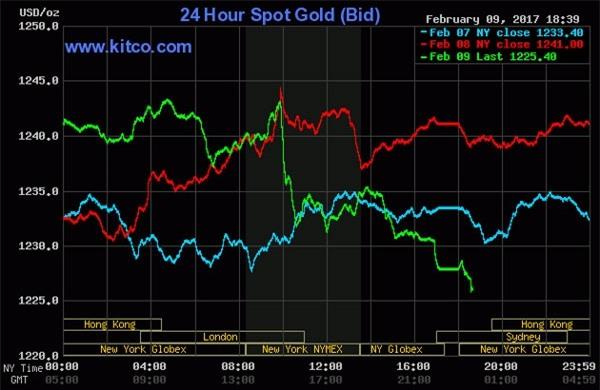 Giá vàng hôm nay 10/2: Đổ xô mua vàng, lo điều đáng sợ