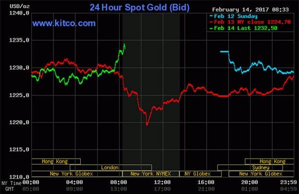 Giá vàng hôm nay 15/2: Vọt tăng trước nguy cơ sụp đổ