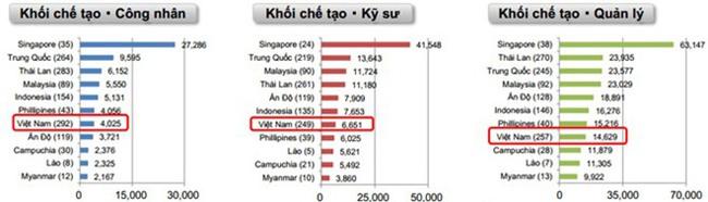 """Hé lộ mức lương """"khủng"""" doanh nghiệp Nhật trả cho lao động người Việt - Ảnh 1."""