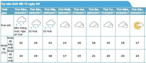 Dự báo thời tiết 23/2: Trưa nay khí lạnh tràn về Hà Nội - Ảnh 2.