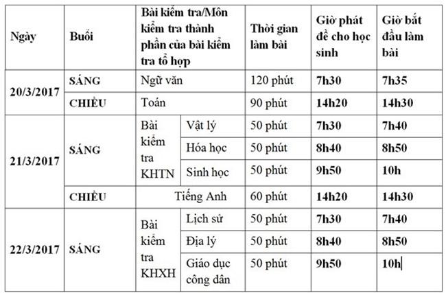 De thi khao sat mon Toan cua So GD&DT Ha Noi co sai sot hinh anh 2