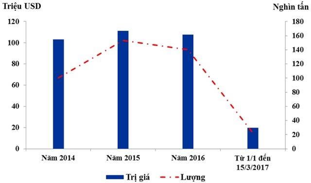 Lượng và giá trị thịt gà nhập khẩu (Tổng cục Hải quan)