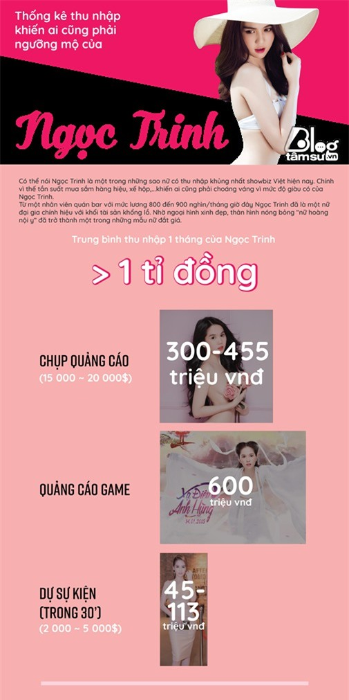 infographic ngoc trinh-blogtamsuvn01