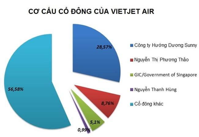 Moi sep Vietjet Air nhan thu lao gan 1,5 ty dong nam 2017? hinh anh 1