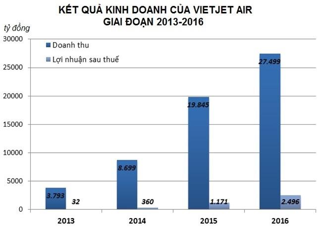 Moi sep Vietjet Air nhan thu lao gan 1,5 ty dong nam 2017? hinh anh 2