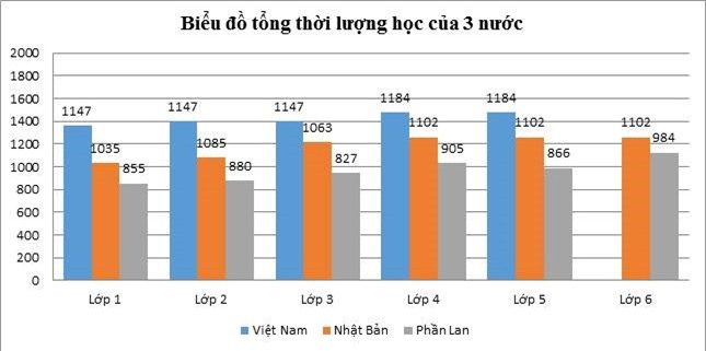 Tre em Viet Nam hoc nhieu hon Phan Lan 300 tiet moi nam hinh anh 2