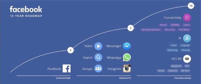 Smartphone 'diet vong' co the do Mark Zuckerberg hinh anh 1