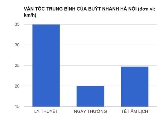 Buyt nhanh 'lang phi' 50% thoi gian di chuyen hinh anh 1