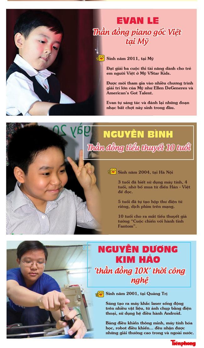 Đáng nể những tài năng Việt nhí có thành tích nổi trội - 3