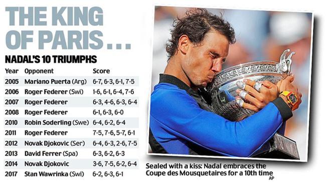 Rafael Nadal hóa huyền thoại bất tử với 10 lần vô địch Pháp Mở rộng - Ảnh 4.