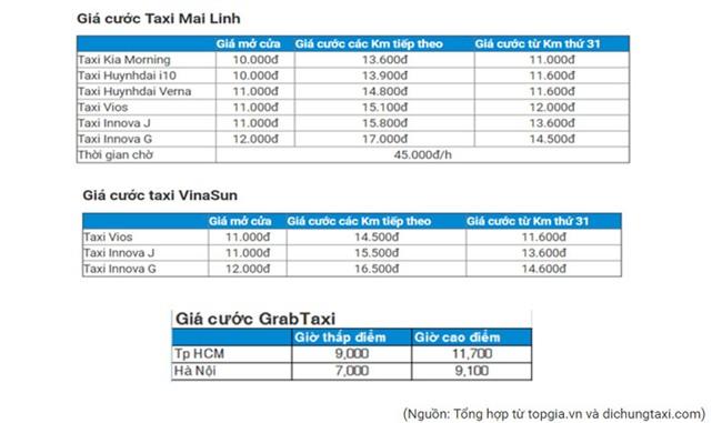 thị trường taxi, taxi truyền thống, taxi, Vinasun, Mai Linh, Uber, Grab