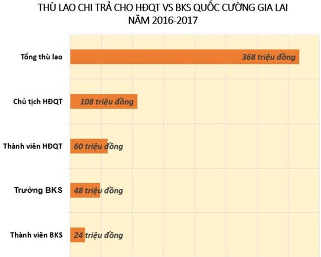 6 lan that hua, Chu tich Quoc Cuong Gia Lai 'cam ket lay lai phong do' hinh anh 1