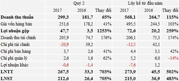 Sau 6 năm sống èo uột, Quốc Cường Gia Lai (QCG) báo lãi kỷ lục hơn 200 tỷ đồng trong quý 2  - Ảnh 1.