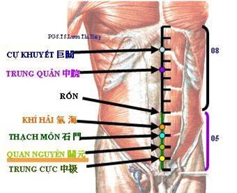 Trước khi đi ngủ hãy ấn vào một vị trí trên cơ thể giúp cải thiện sinh lý cho cả nam và nữ - Ảnh 1.