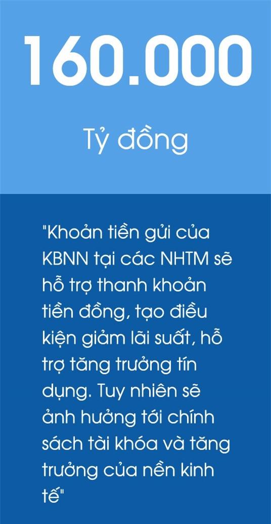 Kho bac Nha nuoc gui tien tai nhung ngan hang nao? hinh anh 1