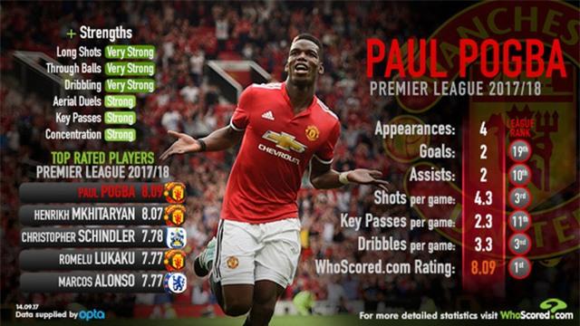 Paul Pogba chơi tuyệt hay ở mùa giải này