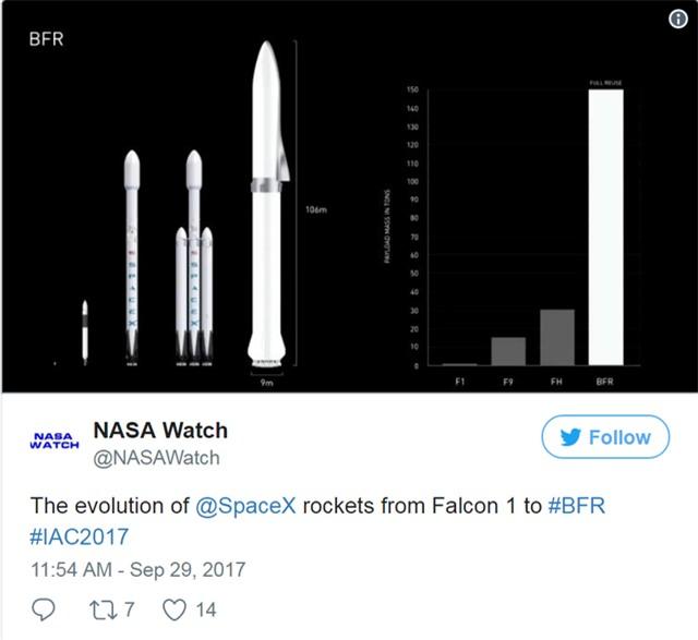 Kích thước của tên lửa BFR so với các model tên lửa tái chế trước đây của SpaceX